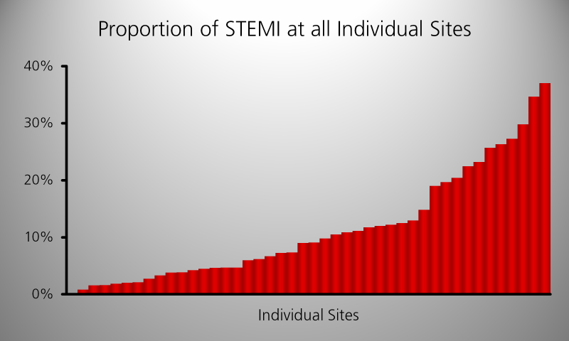 Proportion of patients with a ST-elevation myocardial infarction (STEMI) on admission (CYPHER registry)
