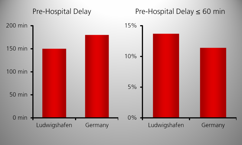 Pre-hospital Delay after acute myocardial infarction: Comparison Ludwigshafen – Germany